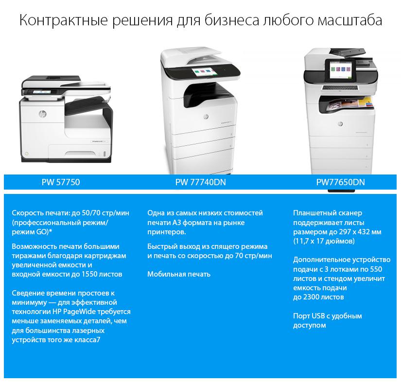 Выгодный Аутосорсинг с моделями принтеров HP PageWide
